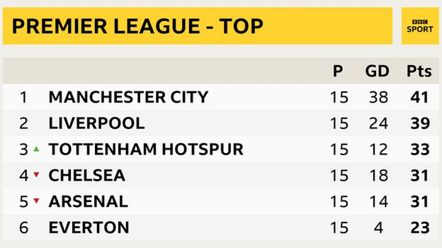 Snapshot of top of Premier League: 1st Man City, 2nd Liverpool, 3rd Tottenham 4th Chelsea, 5th Arsenal, 6th Everton