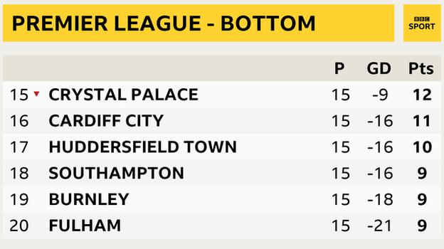 Snapshot of bottom of Premier League table: 15th Crystal Palace,, 16th Cardiff, 17th Huddersfield, 18th Southampton. 19th Burnley and 20th Fulham