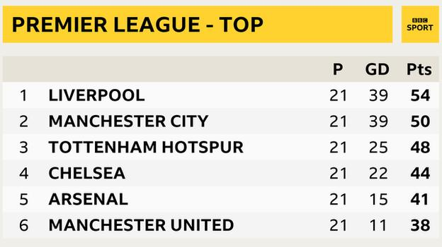 Snapshot of top of Premier League table: 1st Liverpool, 2nd Man City, 3rd Tottenham, 4th Chelsea, 5th Arsenal, 6th Man Utd