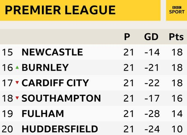 A graphic to show the bottom six Premier League teams. 15. Newcastle ( 18 ); 16. Burnley ( 18 ); 17. Cardiff ( 18 ); 18. Southampton ( 16 ); 19. Fulham ( 14 ); 20. Huddersfield ( 10 )